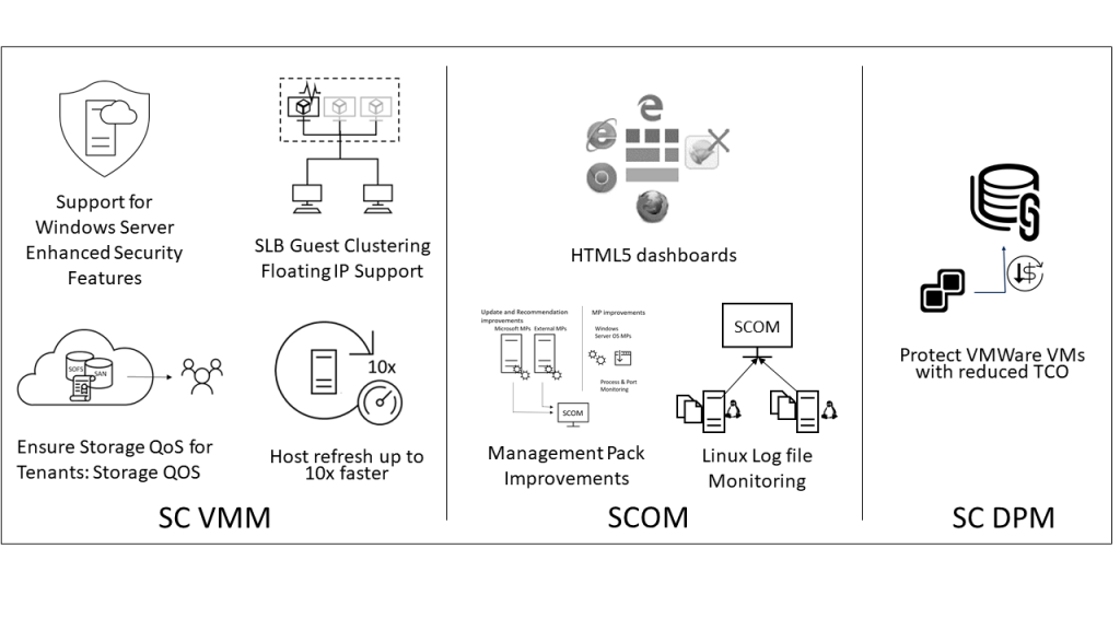 Preview of system center 1801 for SCOM