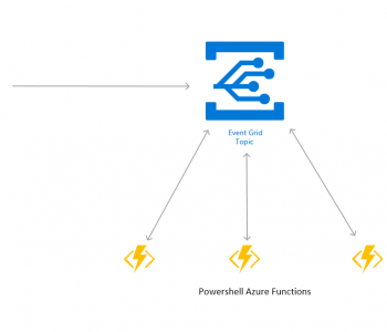 Azure modern application infrastructure with event grid and azure functions